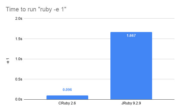 ruby -e 1 startup times